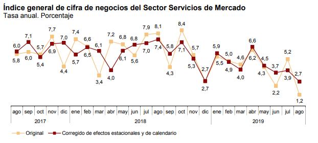indice-de-actividad-del-sector-servicios
