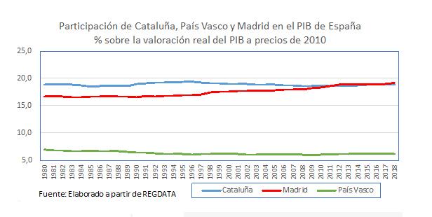 grafica-buesa-cataluna-2.jpg