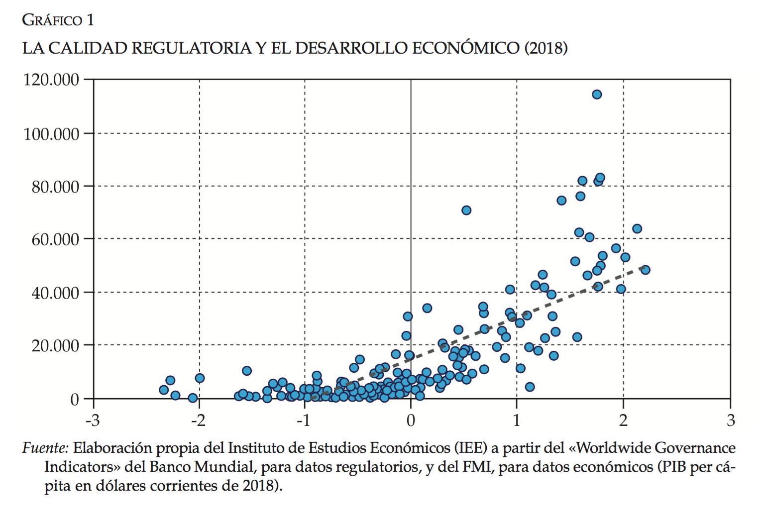 3-regulacion-pib-per-capita.png