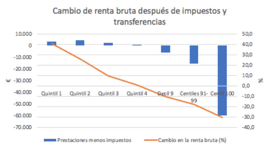1-redistribucion-impuestos-transferencia