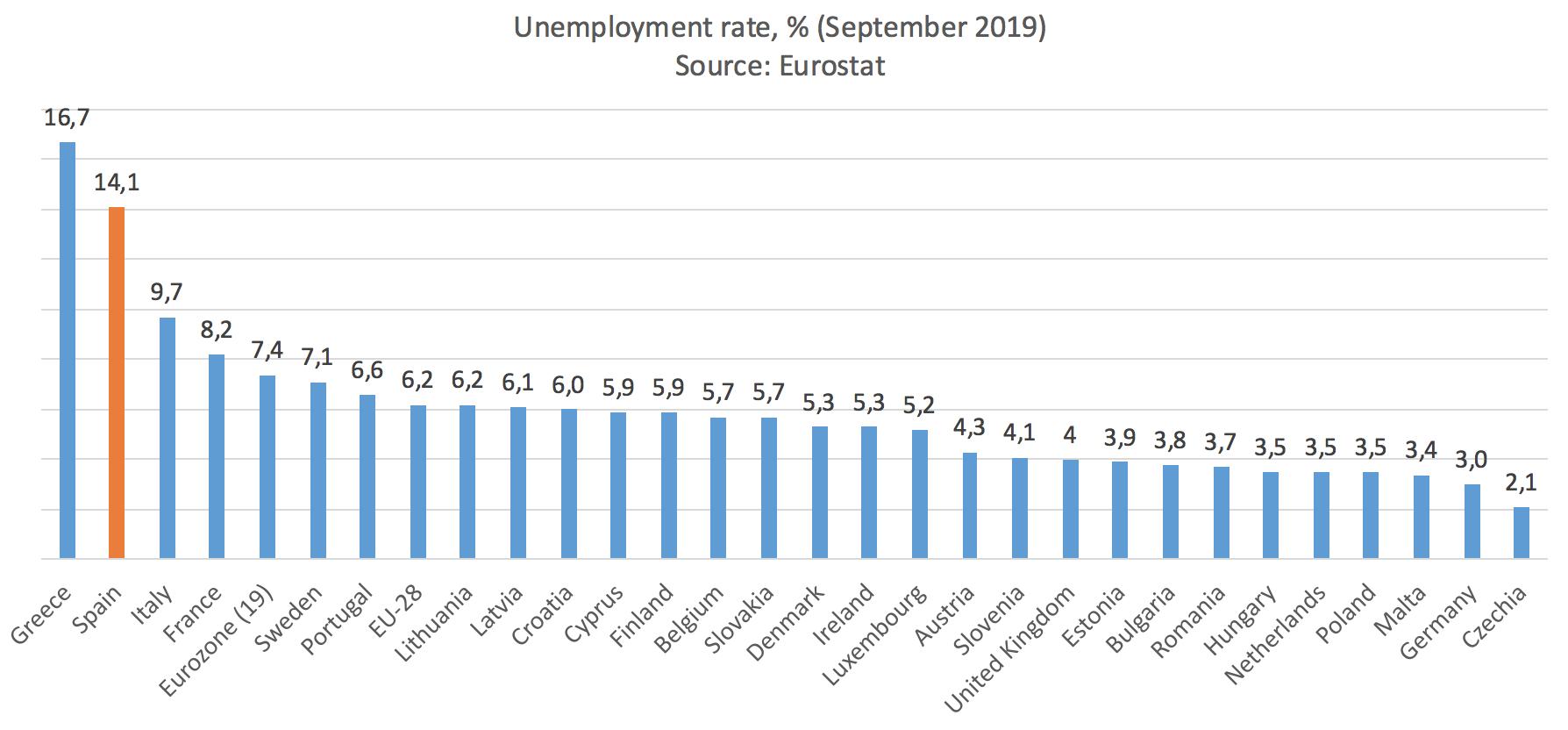 1-tasa-de-paro-espana-europa.png