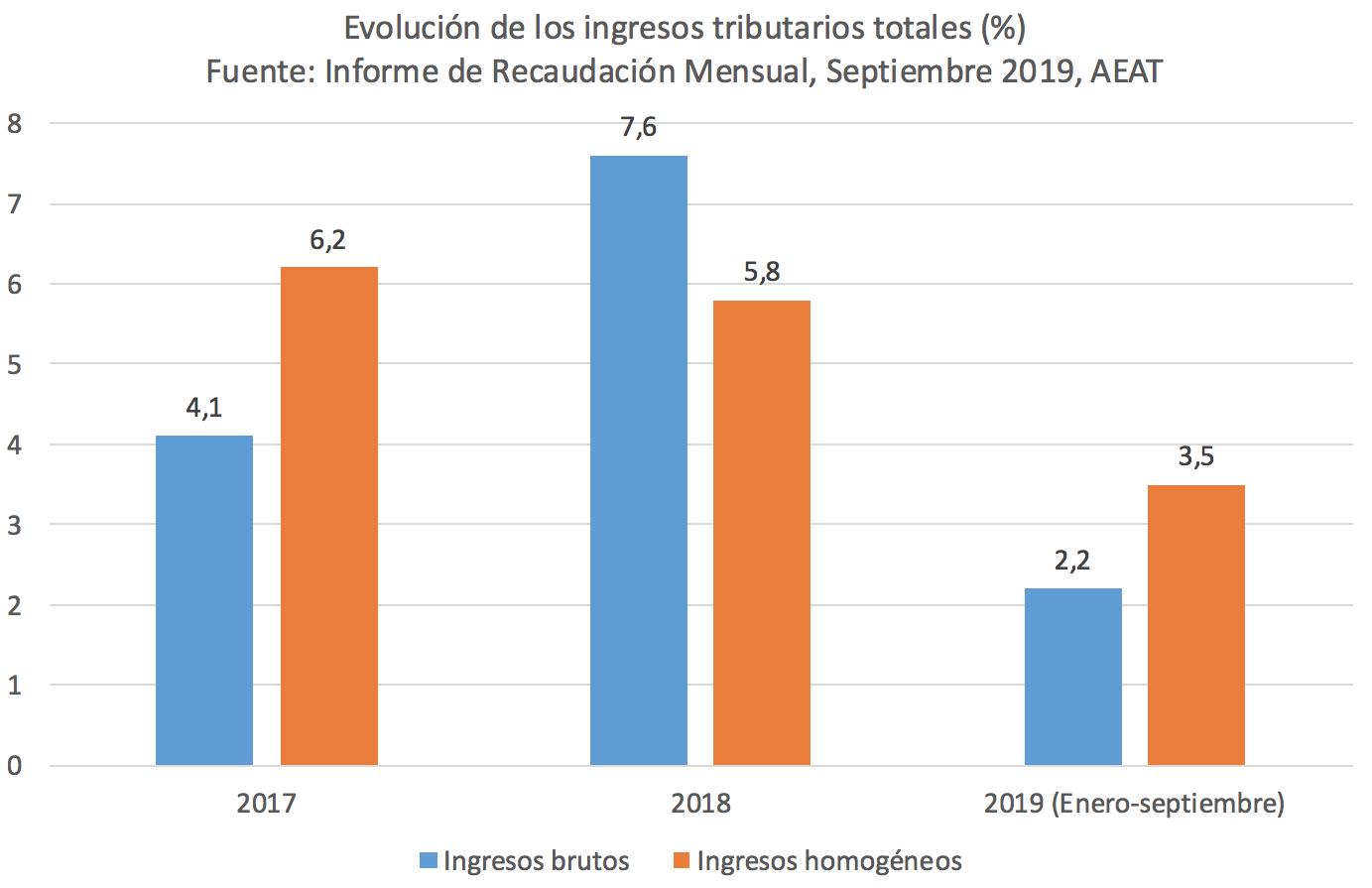 3-ingresos-tributarios-espana-2017-2018-