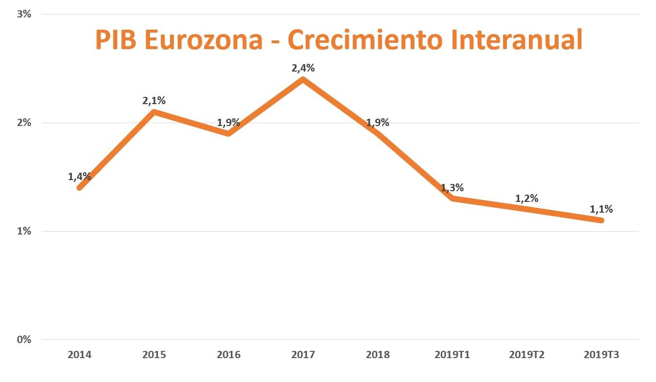 panorama-eco-elecciones-10n-pib-eurozona