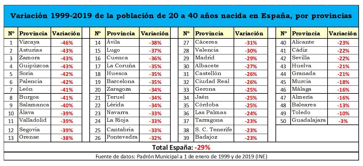 macarron-demografia-provincias-jovenes-2