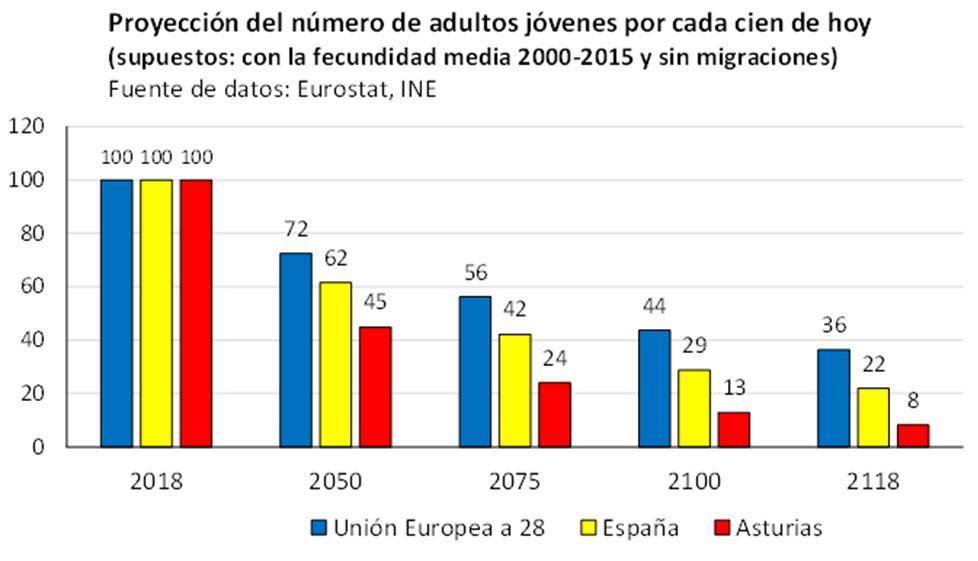 macarron-demografia-proyeccion-adultos-j