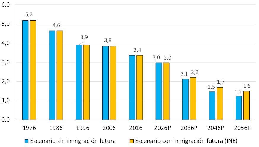 macarron-demografia-trabajadores-jubilad