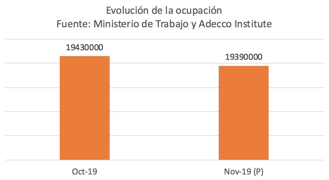 1-evolucion-empleo-noviembre-prevision.p
