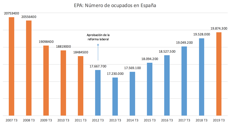 reforma-laboral-creacion-empleo-espana--