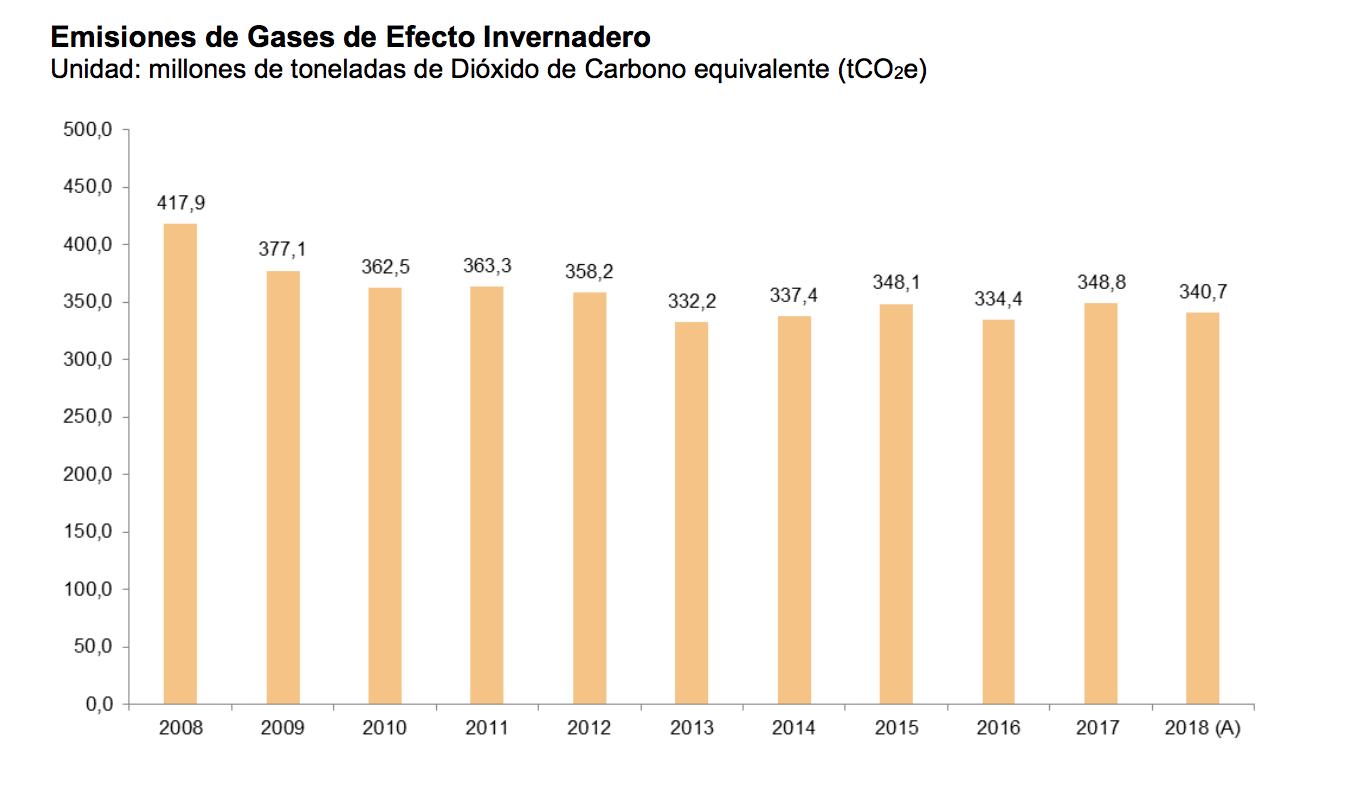 emisiones-efecto-invernadero-espana.png