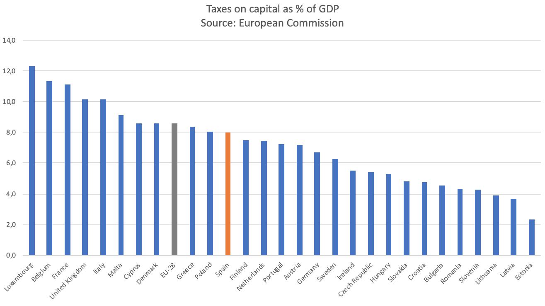 impuestos-ahorro-espana-europa-2.png
