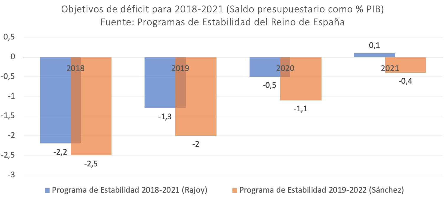 aumento-deficit-psoe-pedro-sanchez-nadia