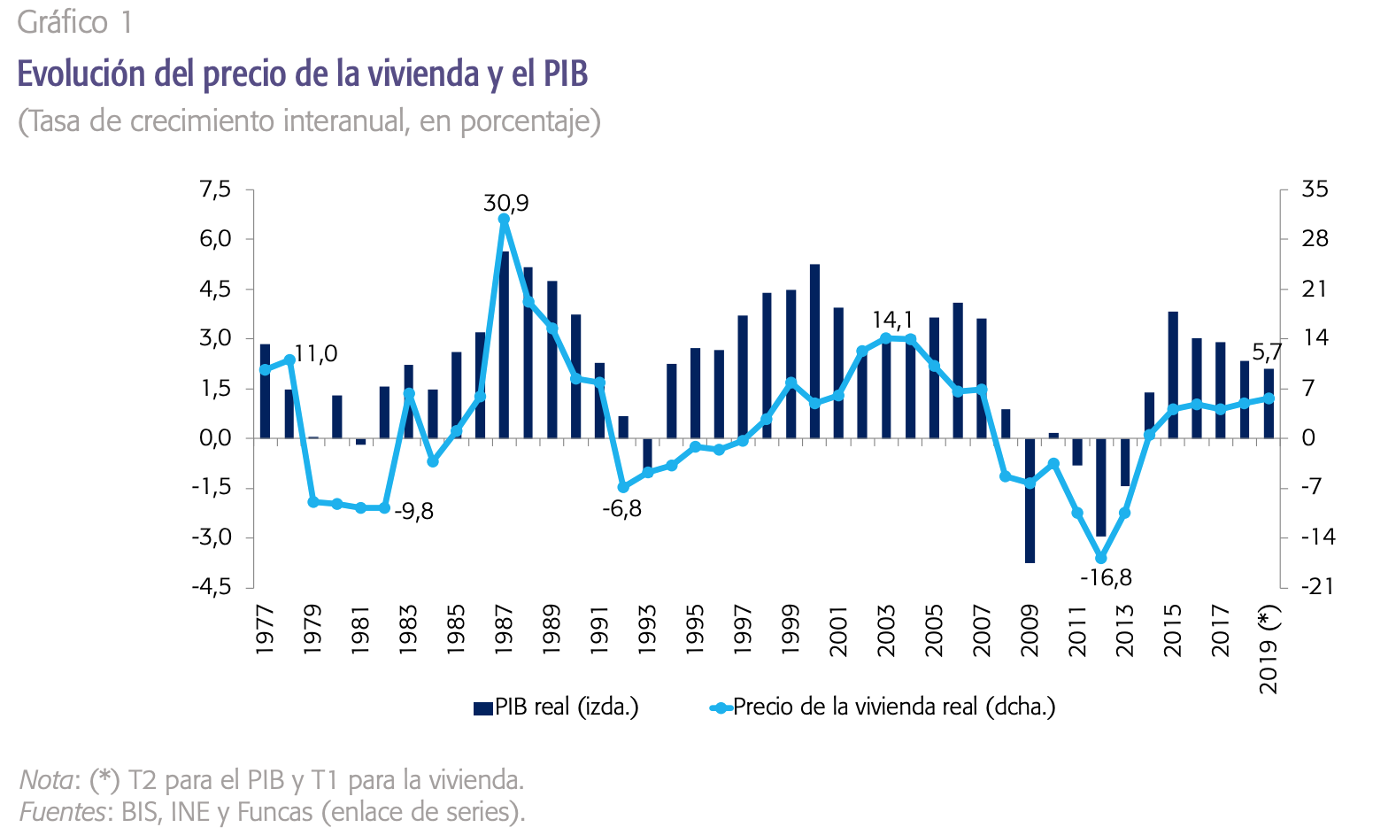 evolucion-precio-vivienda-sector-inmobil