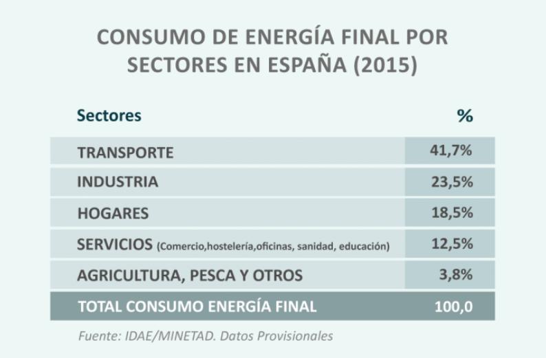 consumo-energetico-por-sectores-1.png