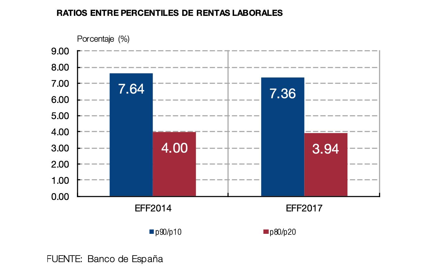 1-desigualdad-espana-ratios-percentiles-