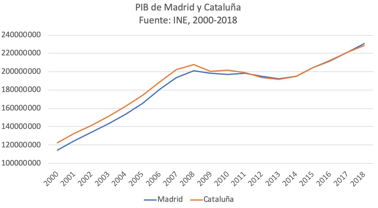 1-sorpasso-economico-madrid-cataluna.png