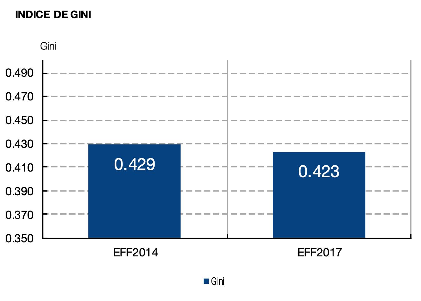 2-desigualdad-espana-indice-de-gini-2014