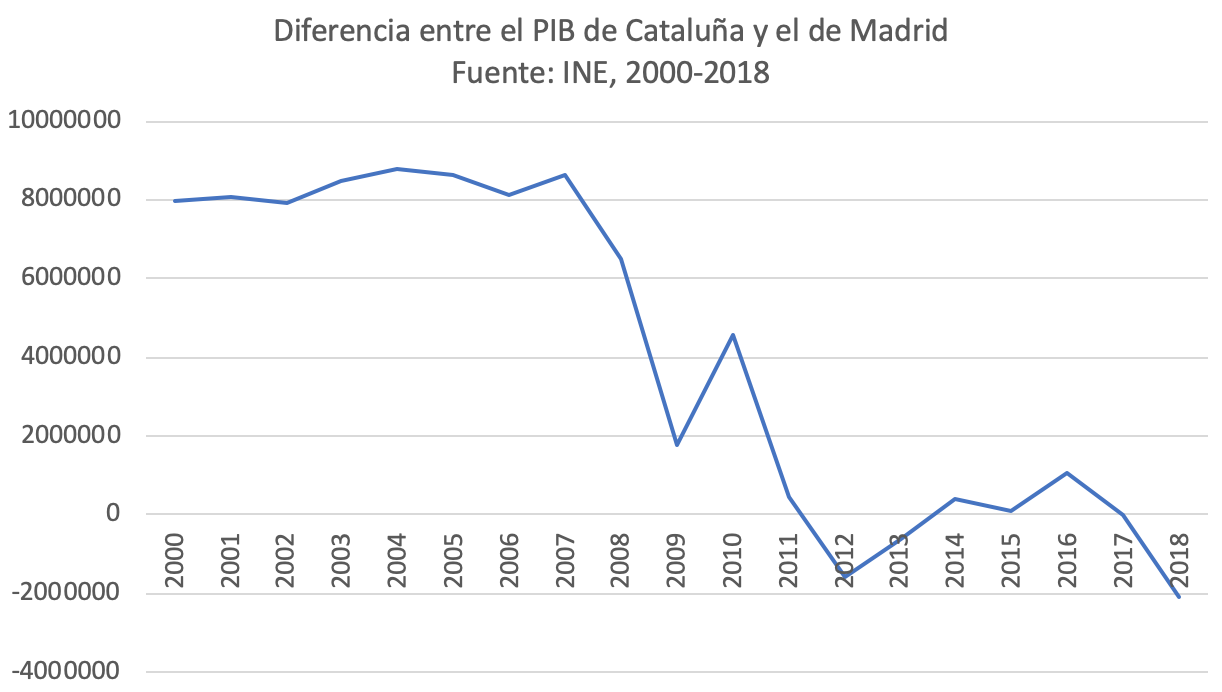 2-sorpasso-economico-madrid-cataluna.png