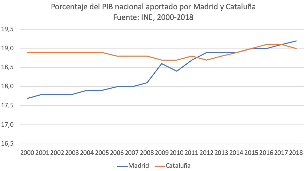3-sorpasso-economico-madrid-cataluna.png