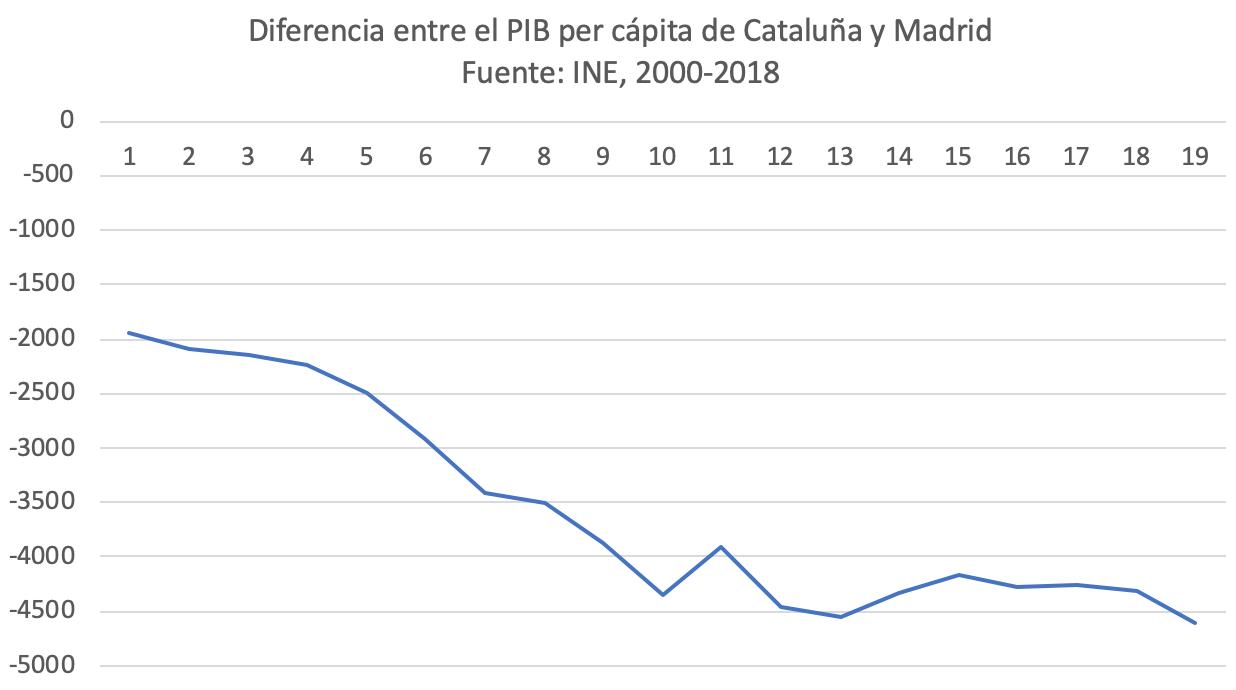 4-sorpasso-economico-madrid-cataluna.png
