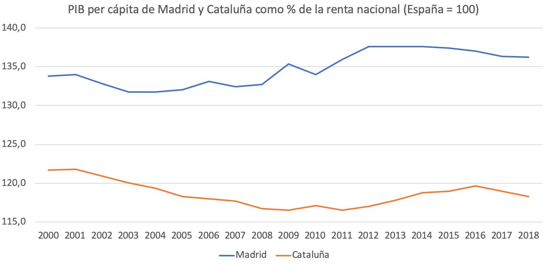 5-sorpasso-economico-madrid-cataluna.png