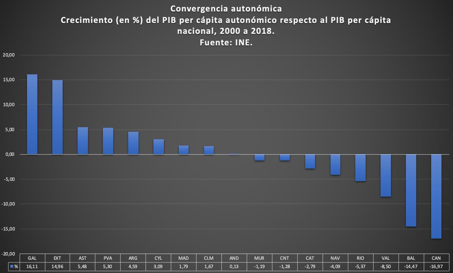 convergencia-galicia-ccaa.png