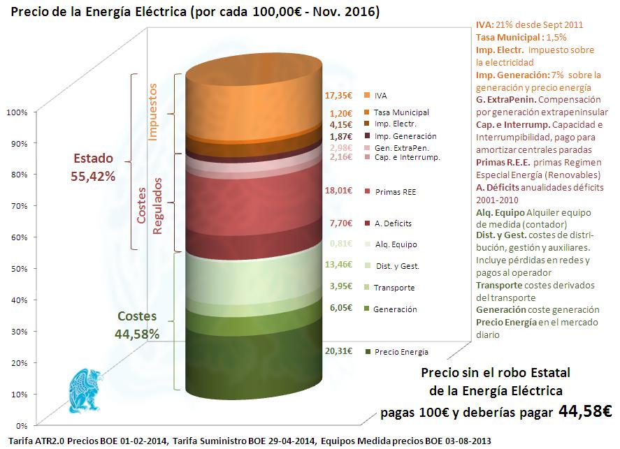 desglose-electricidad-11-2016.jpg