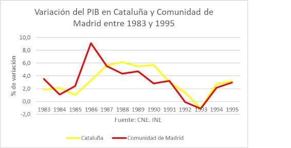 cuadro-2-variacion-pib-cataluna-madrid.j