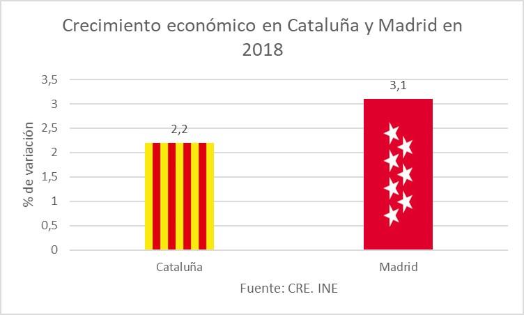 cuadro-3-crecimiento-economico-cataluna-