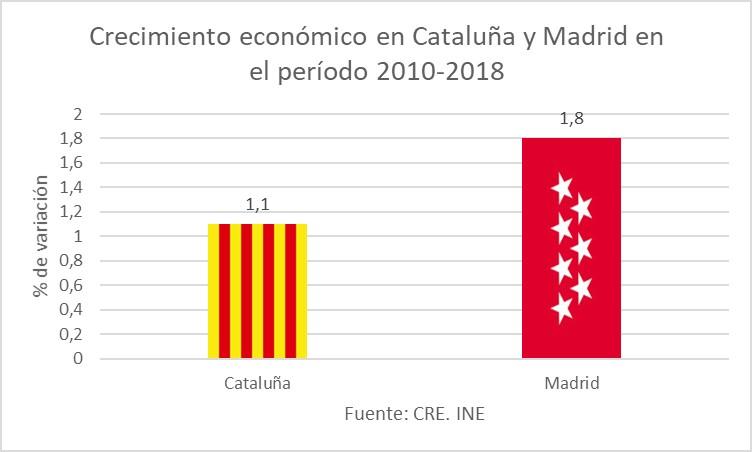 cuadro-4-crecimiento-economico-cataluna-