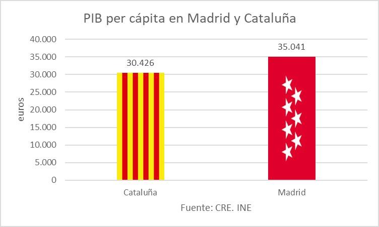 cuadro-5-pib-per-capita-madrid-y-catalun