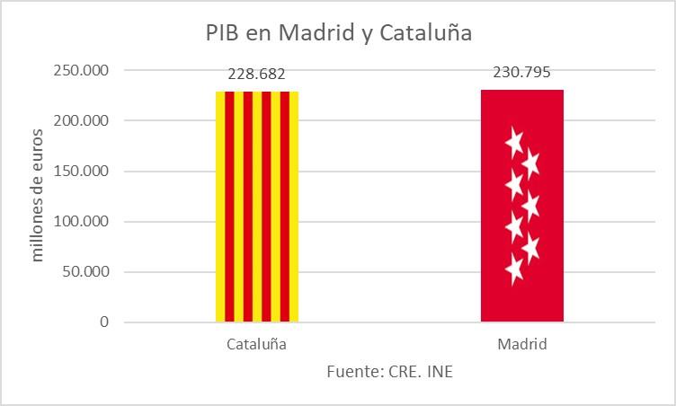cuadro-6-pib-madrid-cataluna.jpg