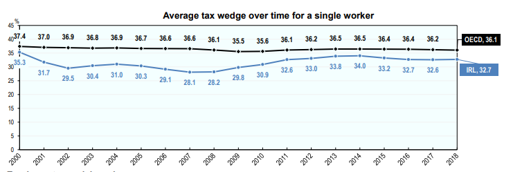 tax-wedge.png