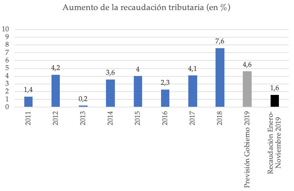 recaudacion-tributaria-pedro-sanchez-201