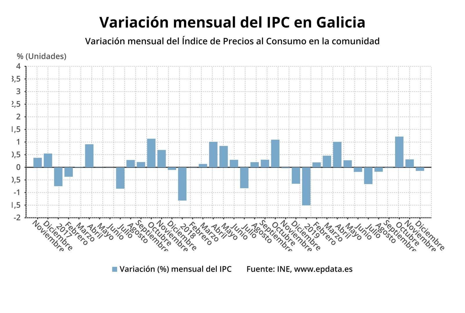 La inflación de 2019 en la Argentina fue del 53,8%