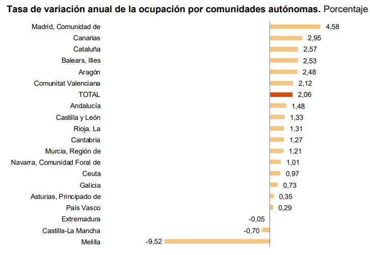 El Paro Sube En Siete Comunidades Autónomas En 2019
