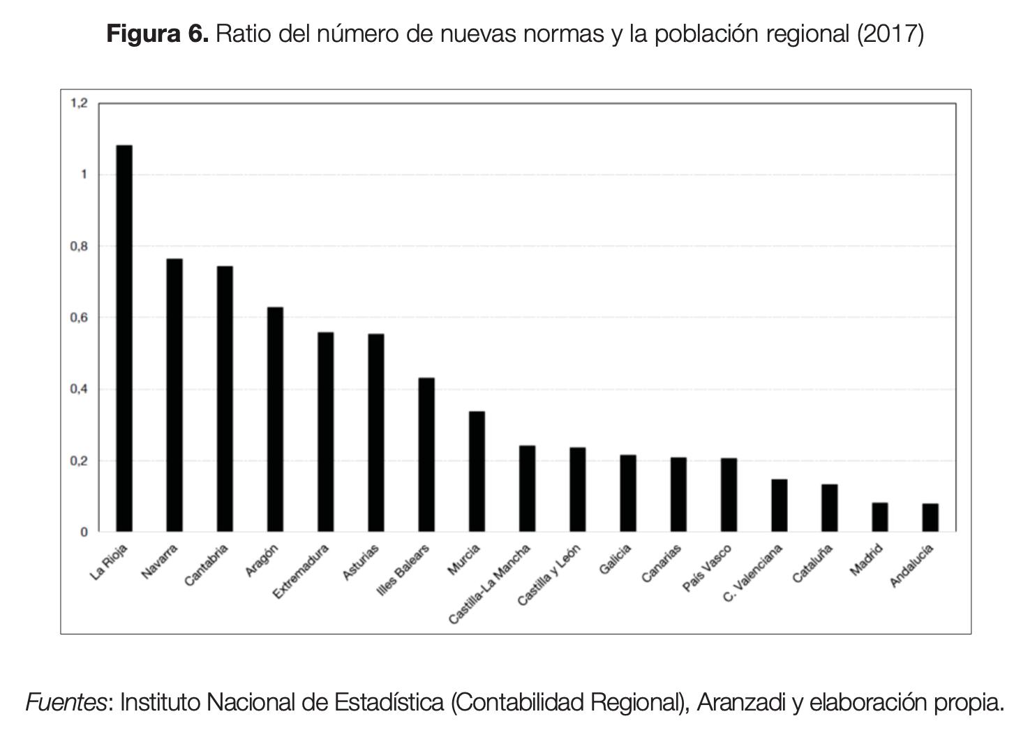 sobrerregulacion-espana-2.png