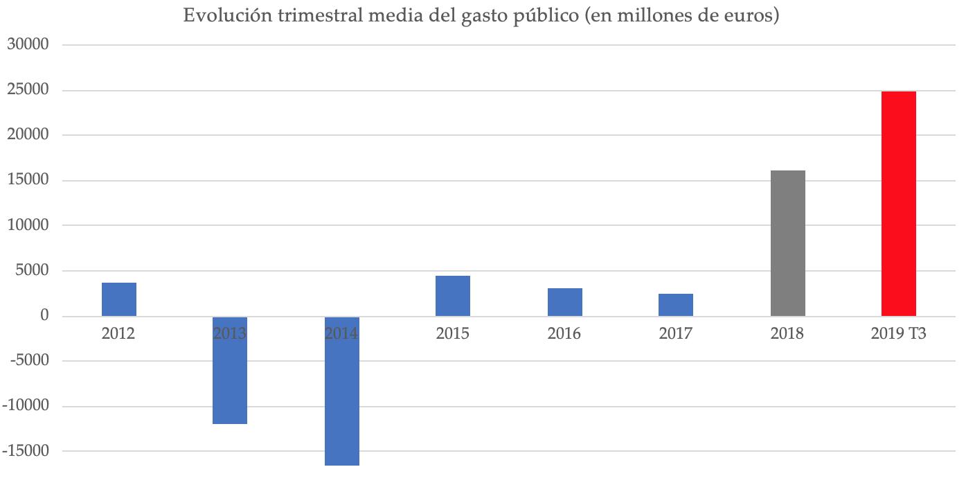 2-evolucion-trimestral-gasto-publico.png