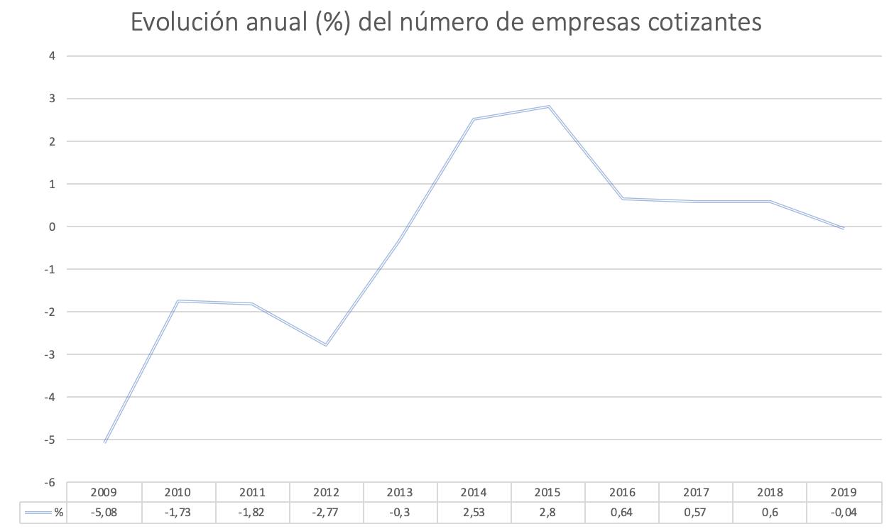 evolucion-empresas-cotizantes.png