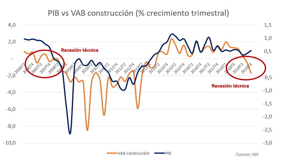pib-vs-construccion.png