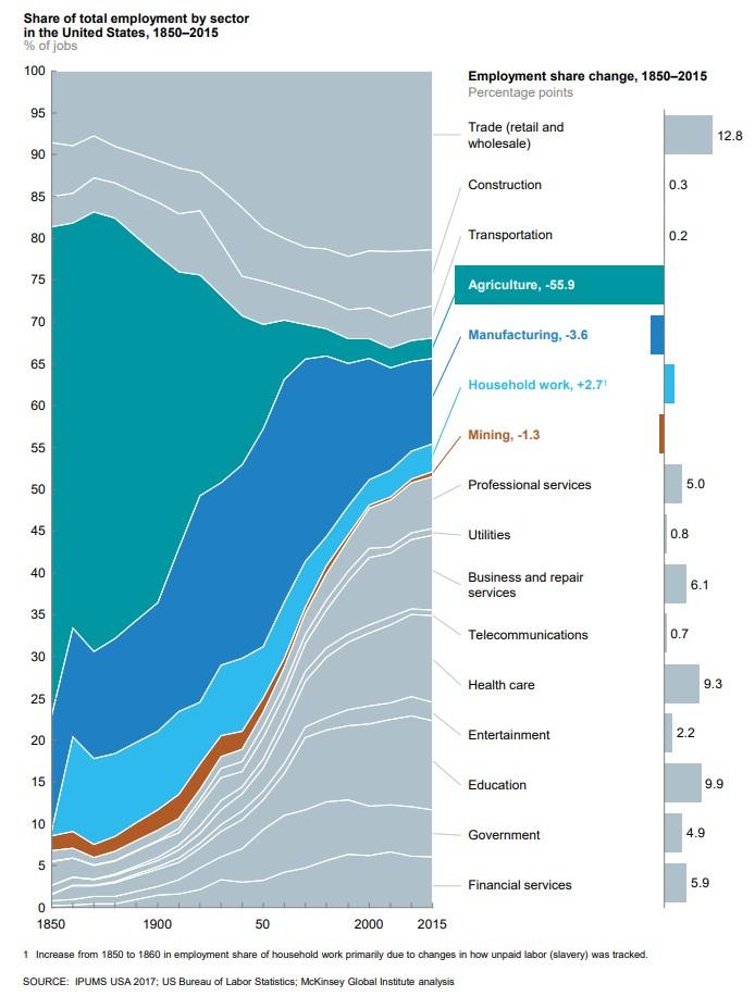 mckinsey-empleo-futuro-pasado-sectores-1