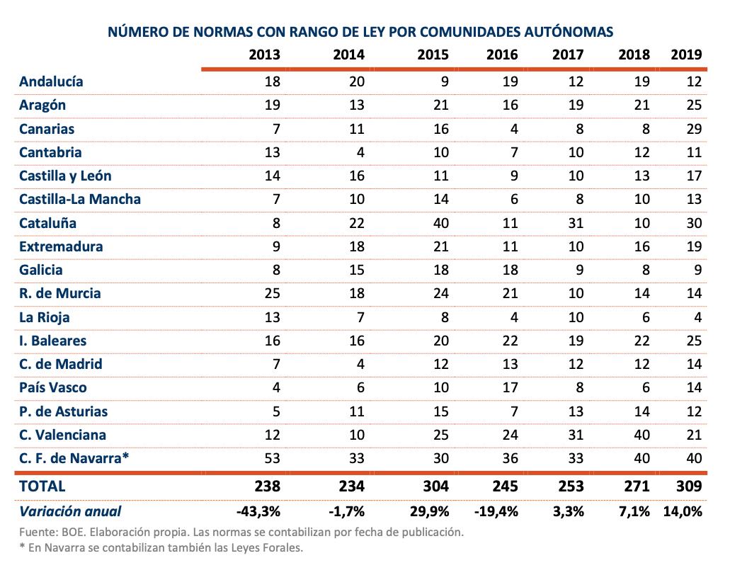 nuevas-regulaciones-ccaa-ceoe-2013-2019.