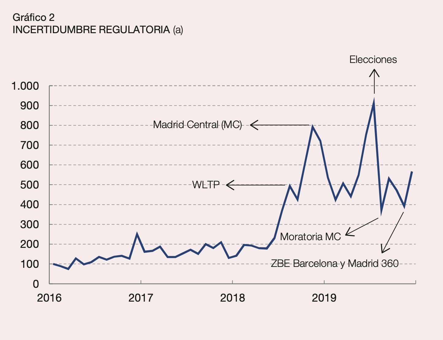 2-incertidumbre-regulatoria-perdida-matr