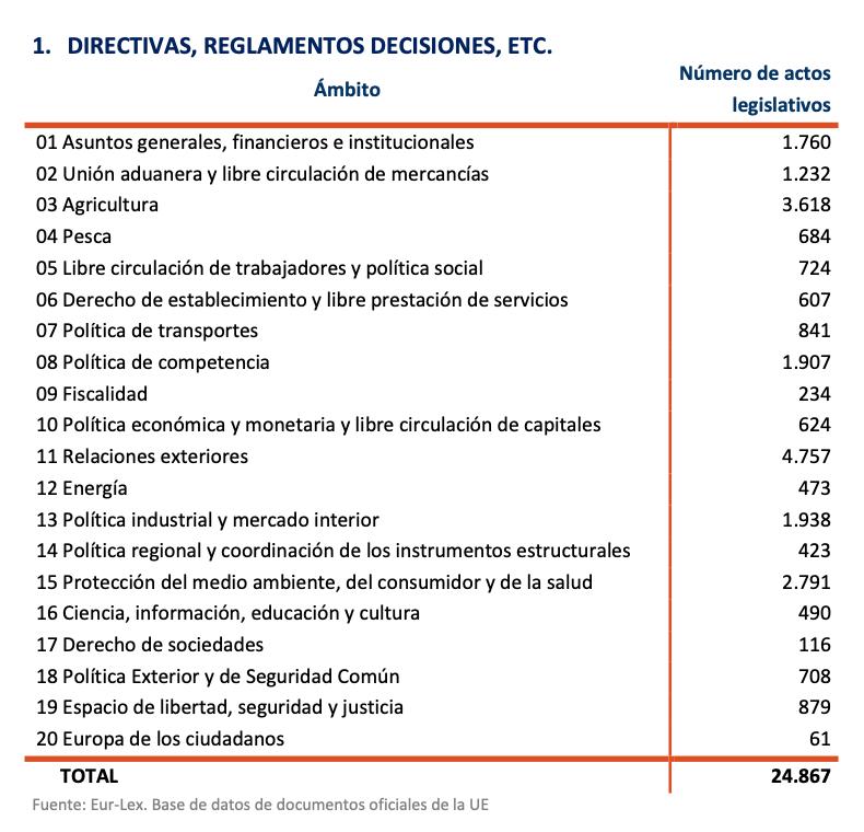 3-directivas-reglamentos-decisiones-euro