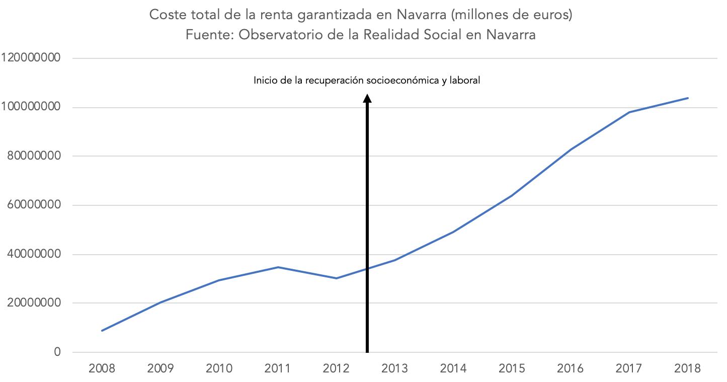 3-coste-renta-garantizada-navarra.png