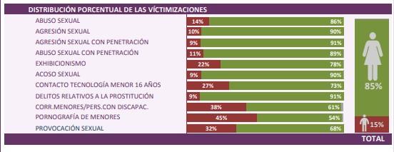delitos-sexuales-2018-distribucion-victi