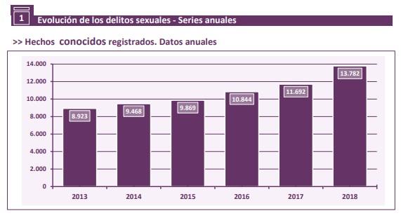 delitos-sexuales-2018-hechos-conocidos-p