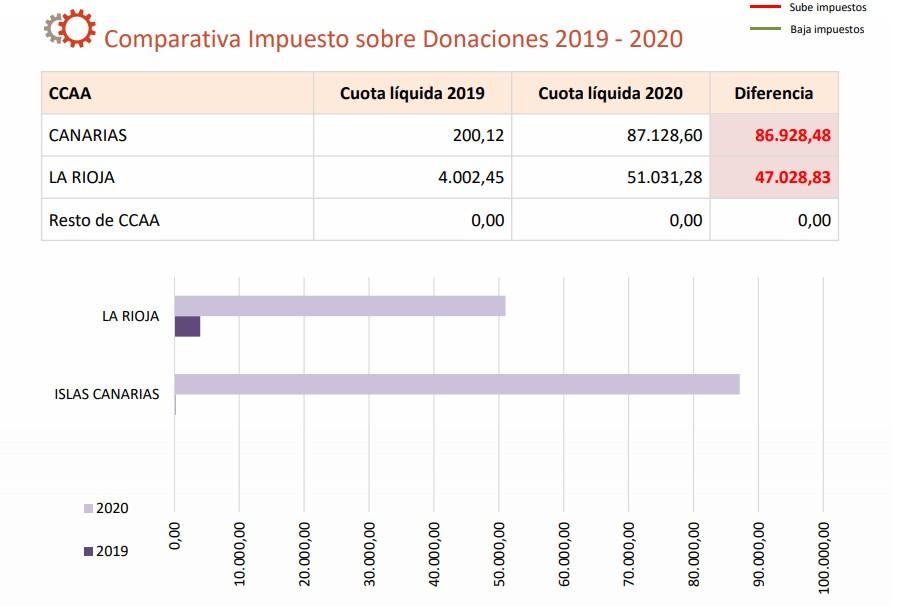donaciones-comparativa.jpg