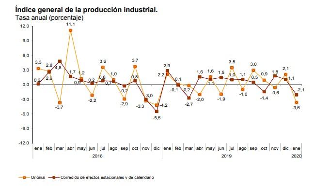 indice-produccion-industrial-enero-2020.