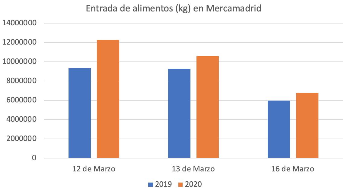 mercamadrid-abastecimiento-madrid-corona