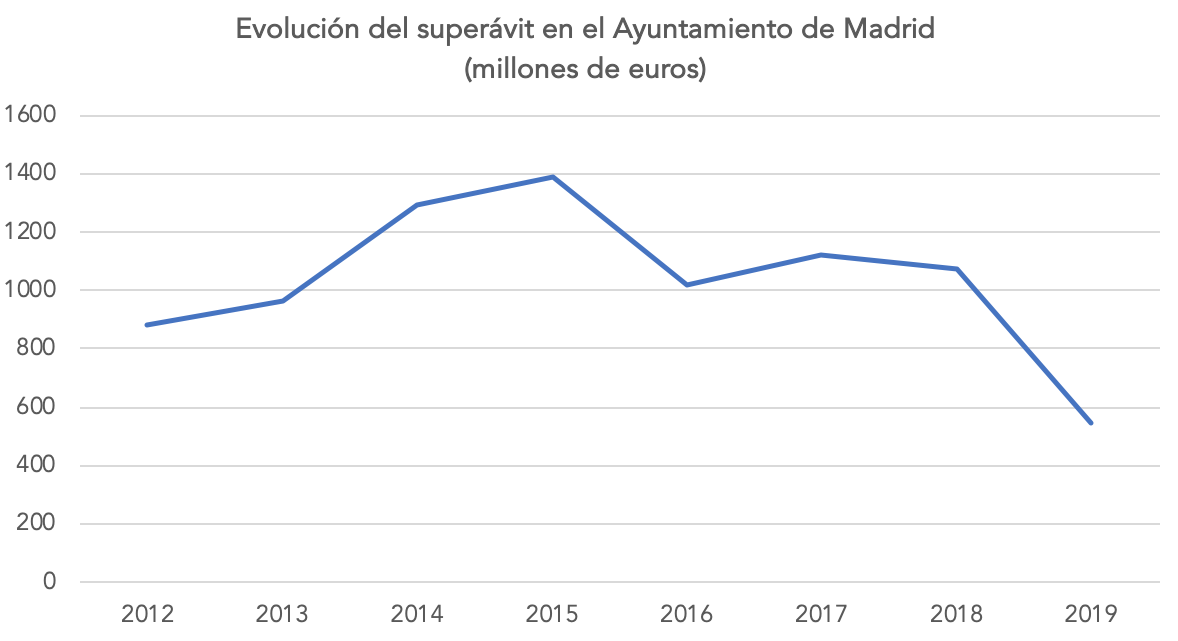 1-superavit-ayuntamiento-madrid-manuela-